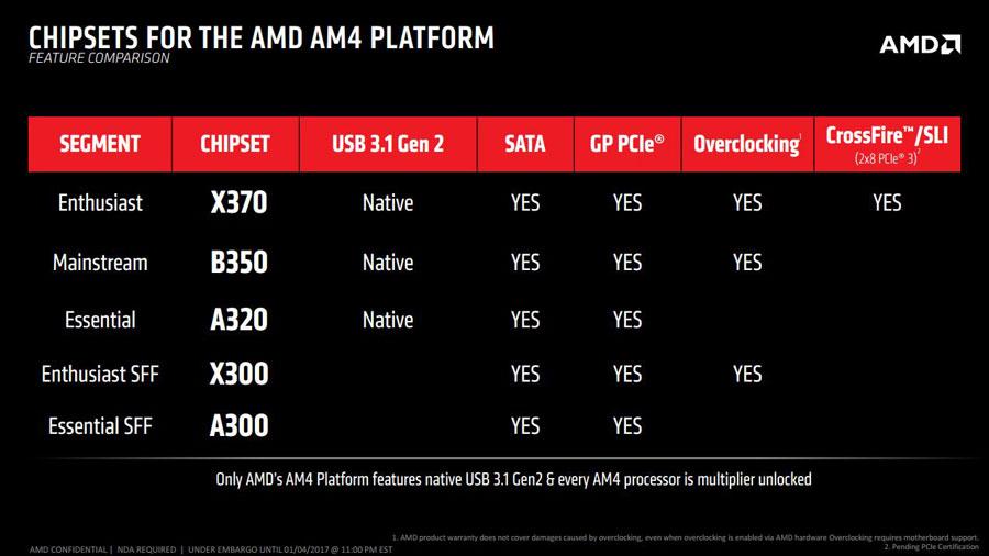 AMD Ryzen CES 2017 News PR (2)