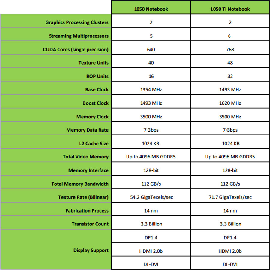 Nvidia Finally Releases The GTX 1050 & GTX 1050 Ti For