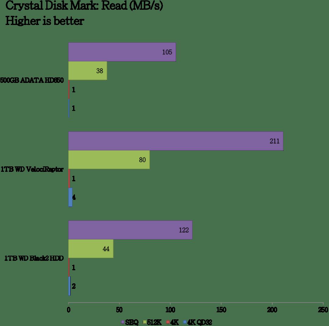 ADATA DashDrive HD650 Benchmarks (3)