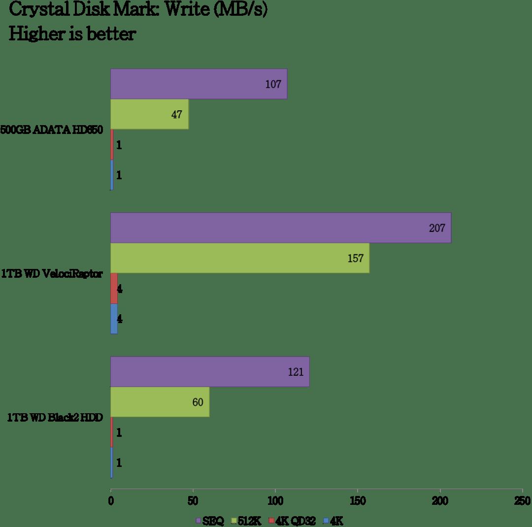 ADATA DashDrive HD650 Benchmarks (4)