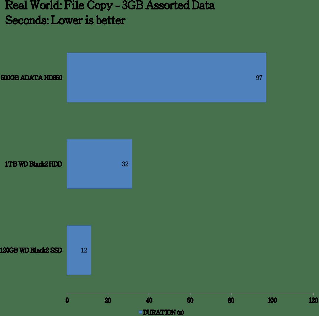 ADATA DashDrive HD650 Benchmarks (7)