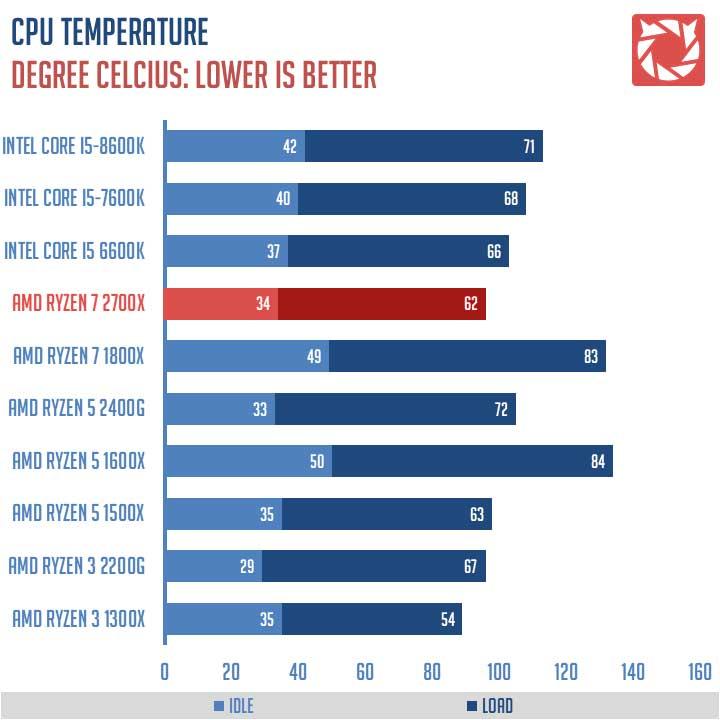 Review | AMD Ryzen 7 2700X 8-Core AM4 CPU | TechPorn