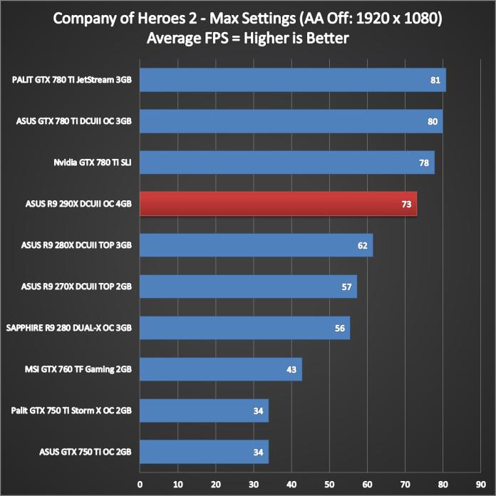 ASUS R9 290X DirectCU II Performance (6)