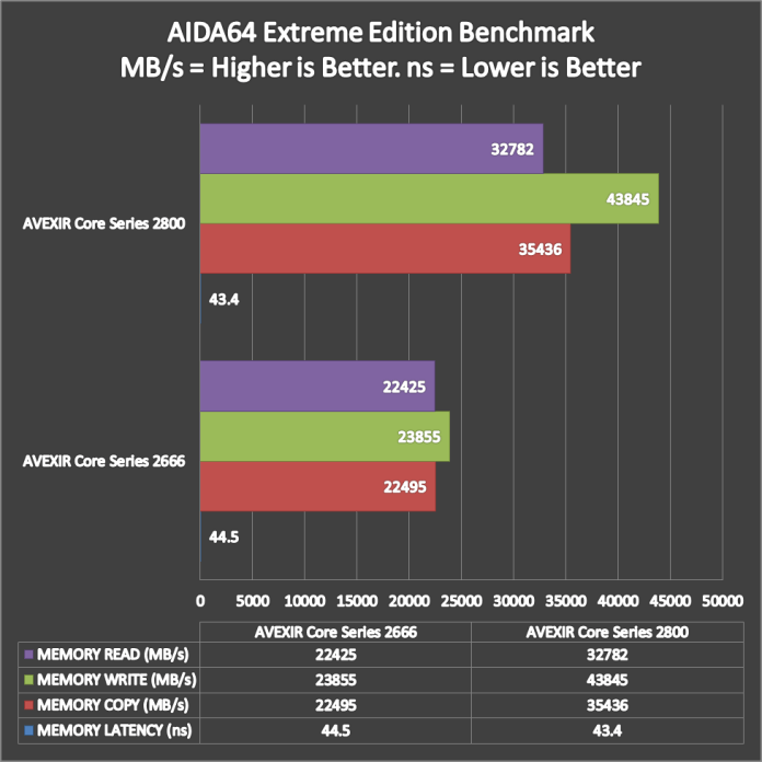 AVEXIR Core Series OC Benchmark