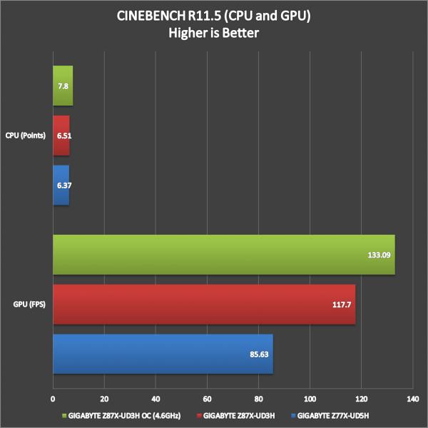 GIGABYTE Z87X-UD3H Benchmark (19)