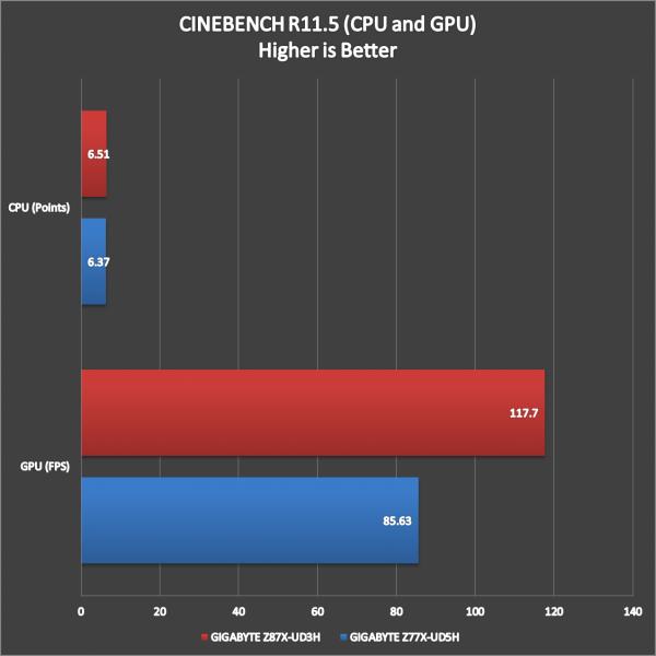 GIGABYTE Z87X-UD3H Benchmark (4)