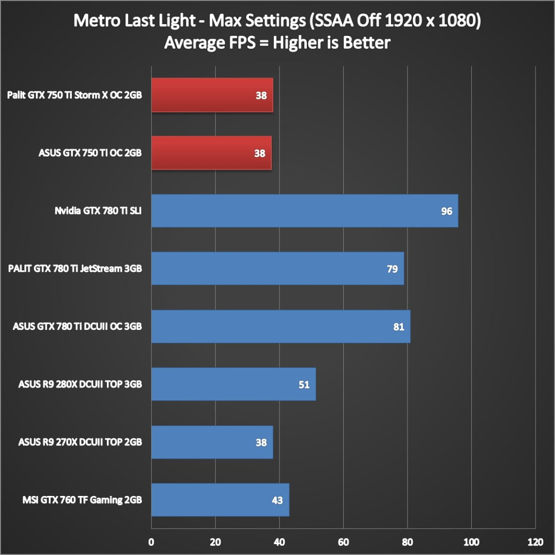 Nvidia Geforce GTX 750 Ti Performance (7)