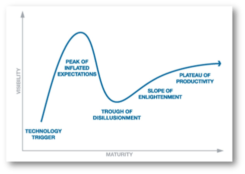 HypeCYcle-2