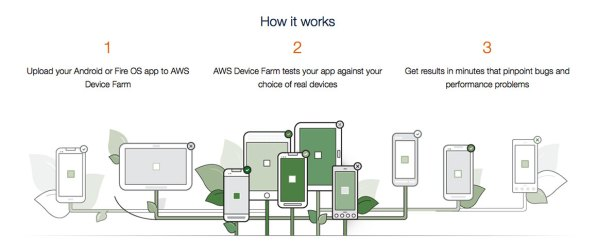 AWS-DF Amazon App Tester