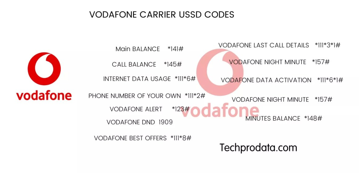 Vodafone USSD Code Features