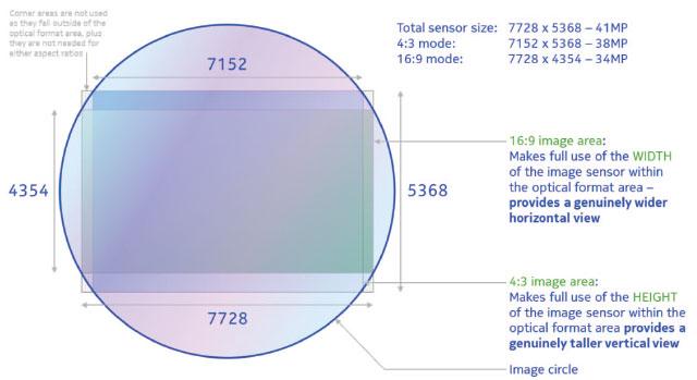 nokia-808-pureview-41MP-sensor-diagram