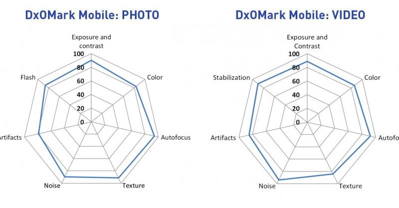 galaxy-s7-edge-camera-dxo-mark-chart