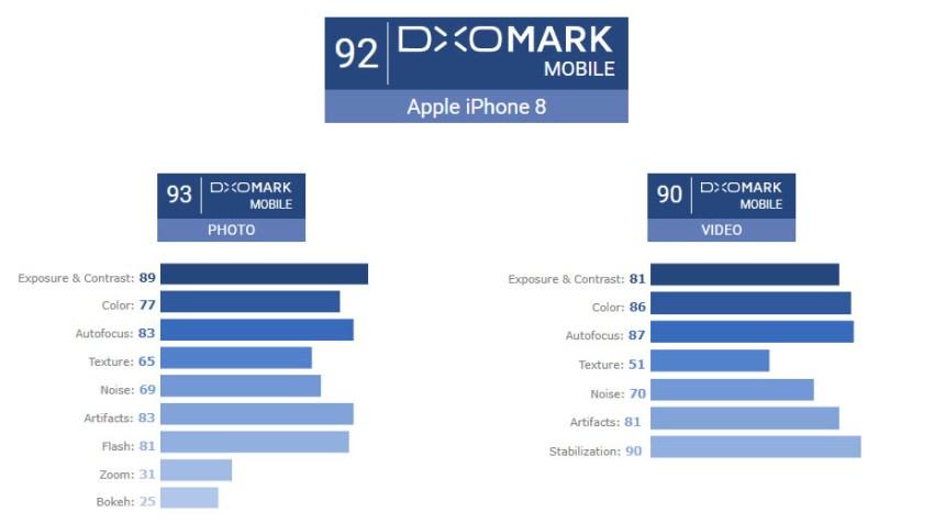 DxOMark-iPhone-8-Scores
