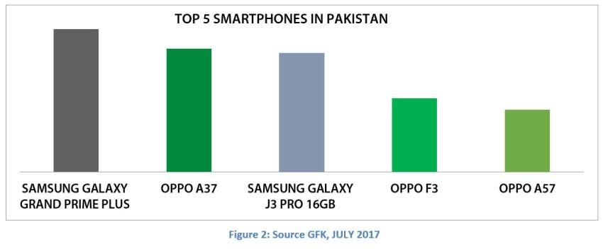 Top Smartphones Pakistan