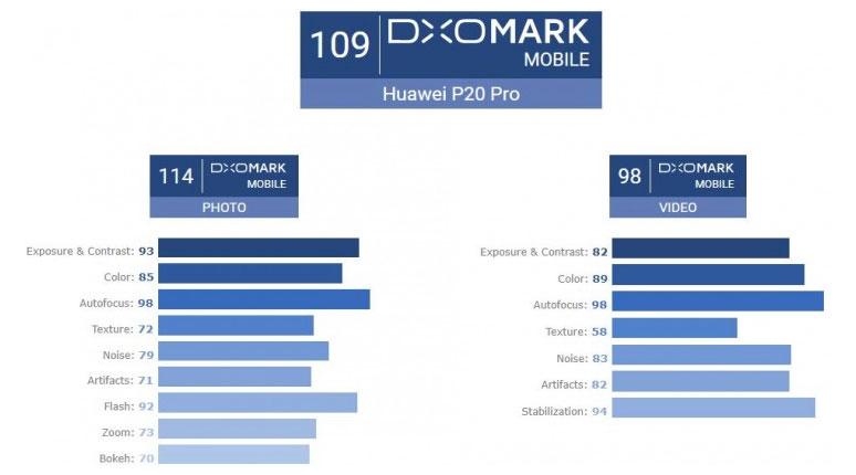 Huawei P20 Pro DxOMark Score