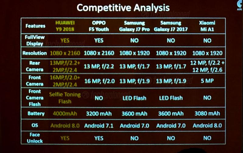 Huawei Y9 2018 Comparison Samsung OPPO Xiaomi