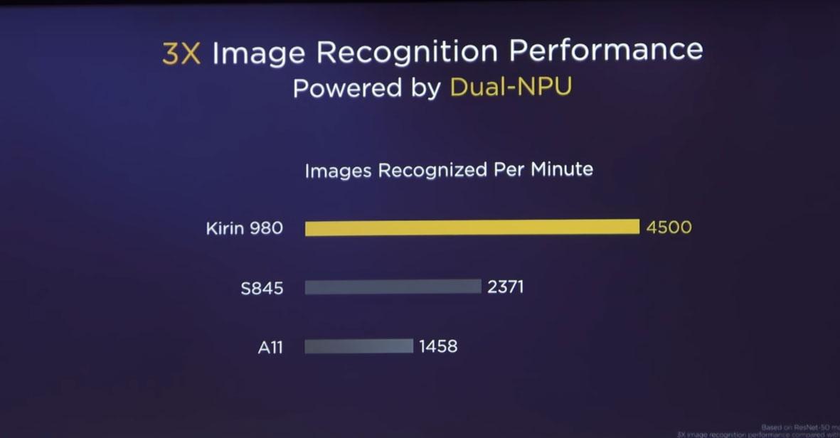 Kirin-980-vs-Snapdragon-845-vs-A11-Image-Recognition %
