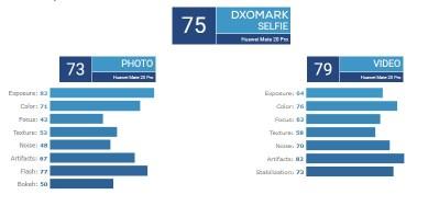Mate 20 Pro DxOMark Score