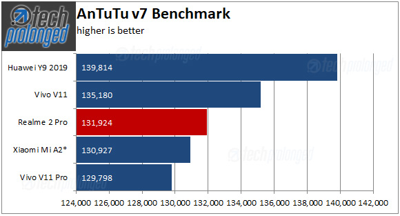 Realme 2 Pro Benchmark - AnTuTu v7