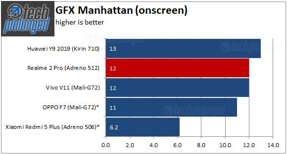 Realme 2 Pro Benchmark - GFX Manhattan