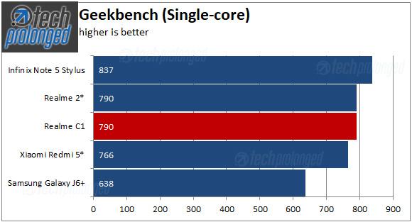 Realme C1 Benchmark Geekbench Single