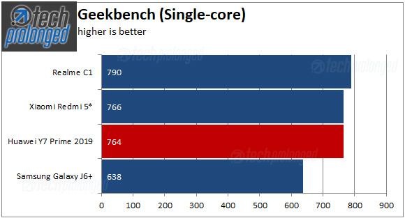 Huawei Y7 Prime 2019 Geekbench Single-core Score