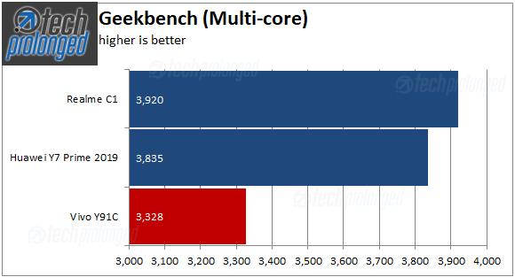 Vivo Y91C Benchmark Geekbench Multi Core