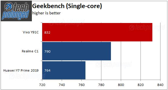 Vivo Y91C Benchmark Geekbench SIngle Core
