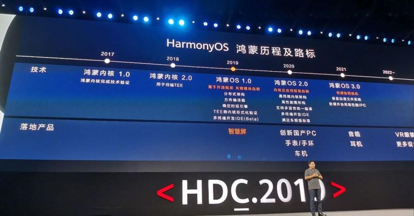 HarmonyOS Roadmap