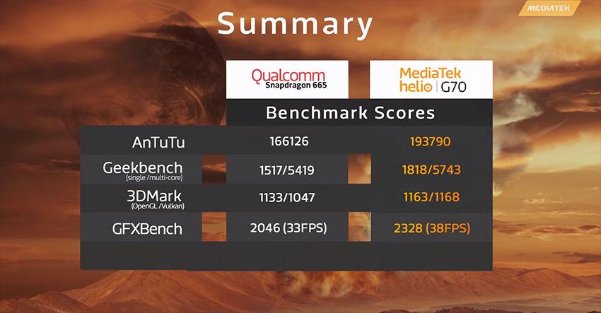 Snapdragon 665 vs Helio G70 - Benchmark Scores
