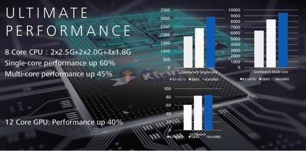 Huawei Mate 20 Performance Kirin 980