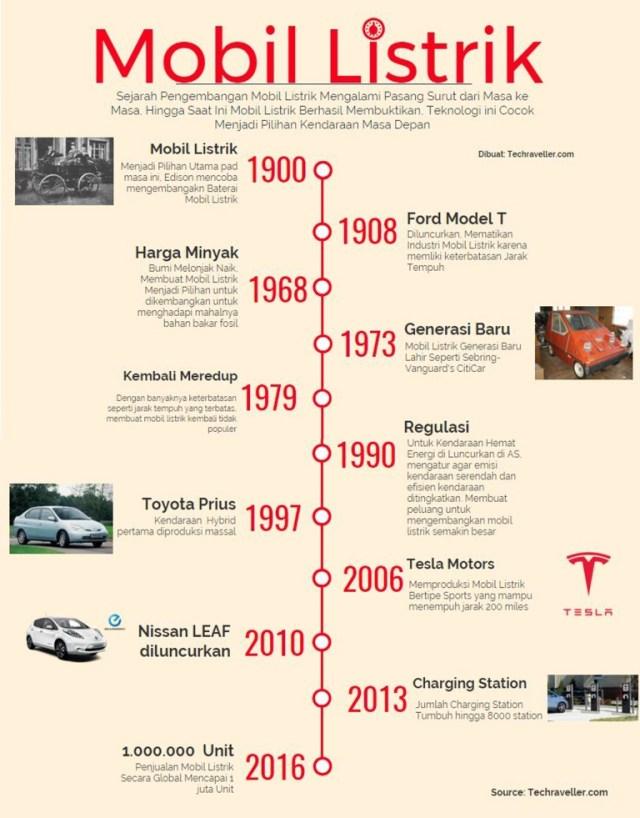 Infografis Mobil Listrik