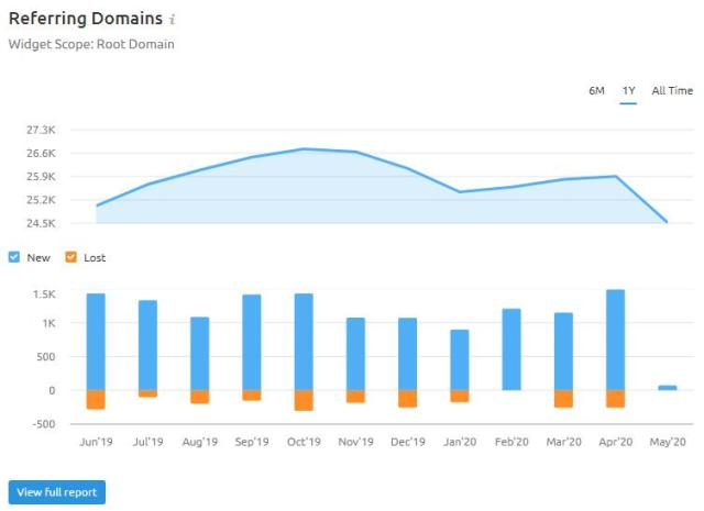 semrush referring domain