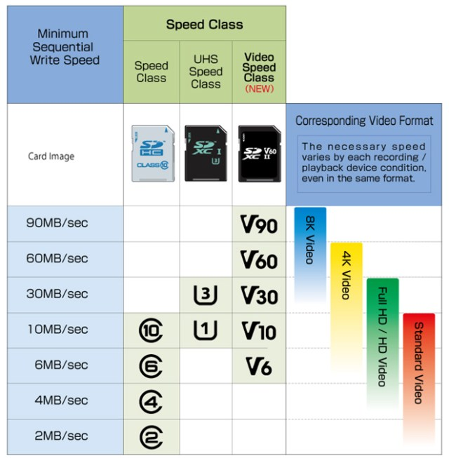 SD Card Speed Chart