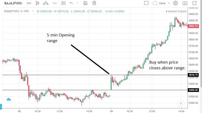 Streak Zerodha algo trading strategy- 5 min Opening Range Breakout strategy
