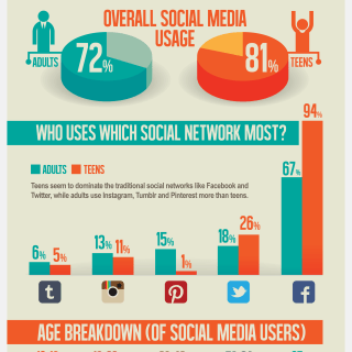 Adults vs. Teens: How We Use Social Media {Wordless Wednesday}