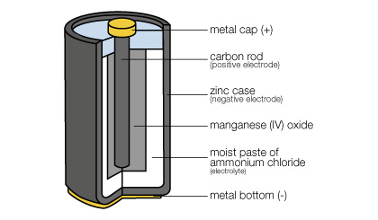 battery      diagram     Tech Savvy Mama