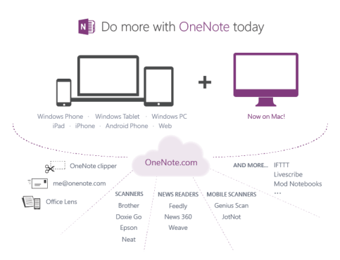 OneNote Free for All Devices