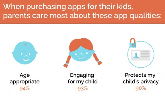 Moms with Apps Survey: 3 Key Issues for Parents.