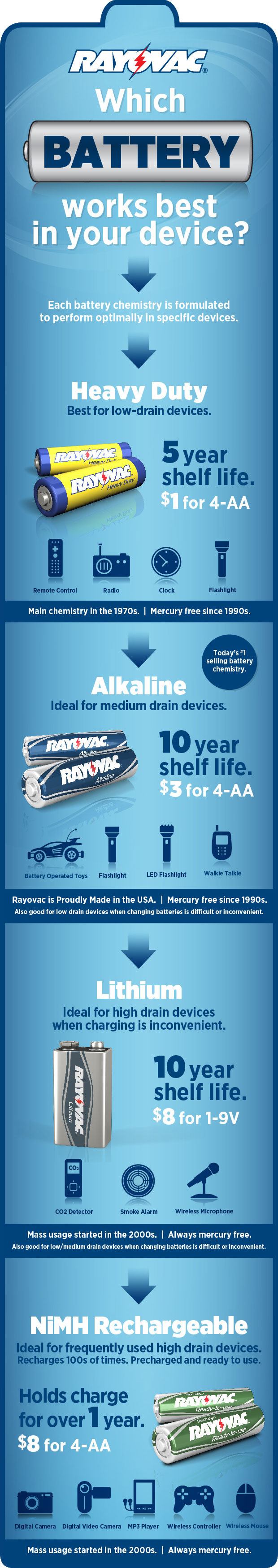 Rayovac Battery Education Guide