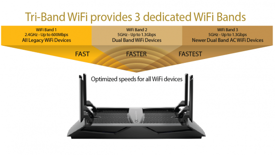 TriBand WiFi via NETGEAR's Nighthawk X6 AC3200 (R8000)