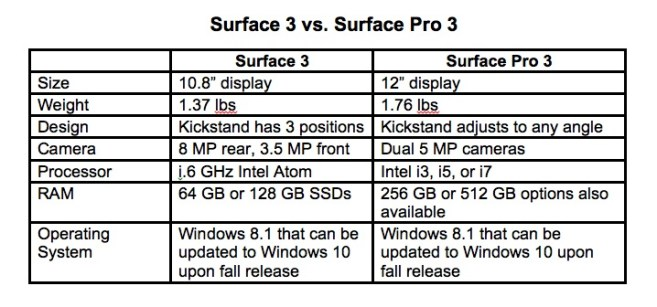Surface 3 vs. Surface Pro 3: Quick Comparison of Specs on TechSavvyMama.com