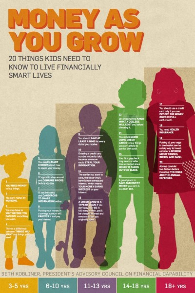 The President's Advisory Council on Financial Capability's 20 Things Kids Need to Know to Live Financially Smart Lives