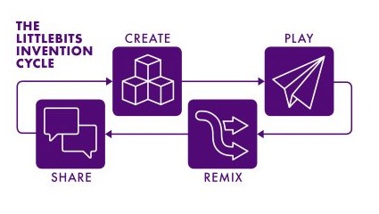 littleBits Invention Cycle