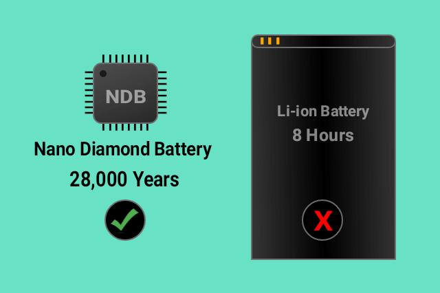 NDB-Nano-Diamond-Battery