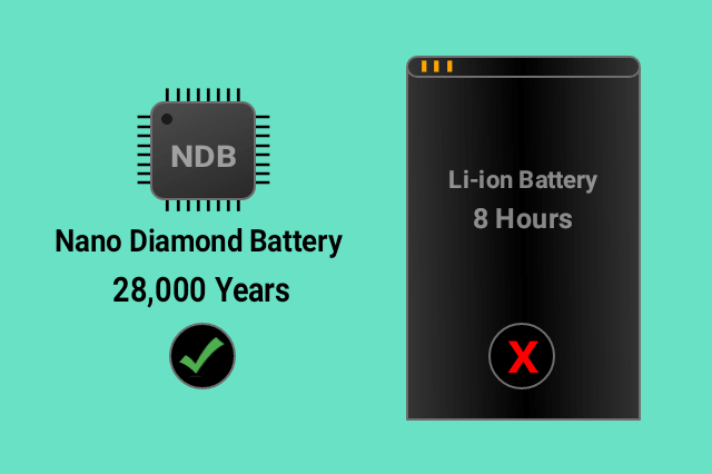 NDB-Nano-Diamond-Battery