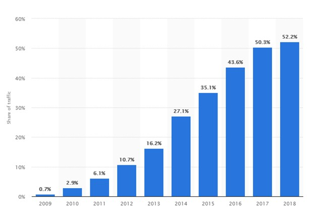 Statista Mobile Traffic Increase Graph