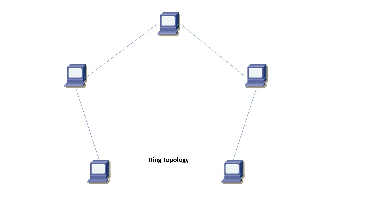 RingTopology