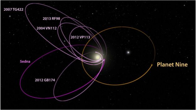 Evidence Of A 'Ninth Planet'