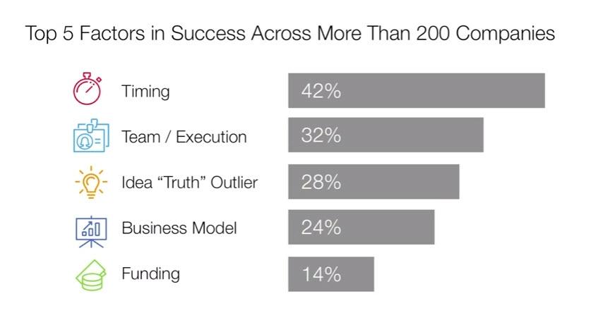5_Factors_for_startup_success